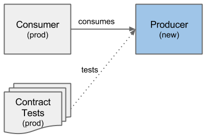Overview Contract Tests with a changed Producer