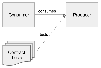 Overview Consumer/Producer/Contract Tests