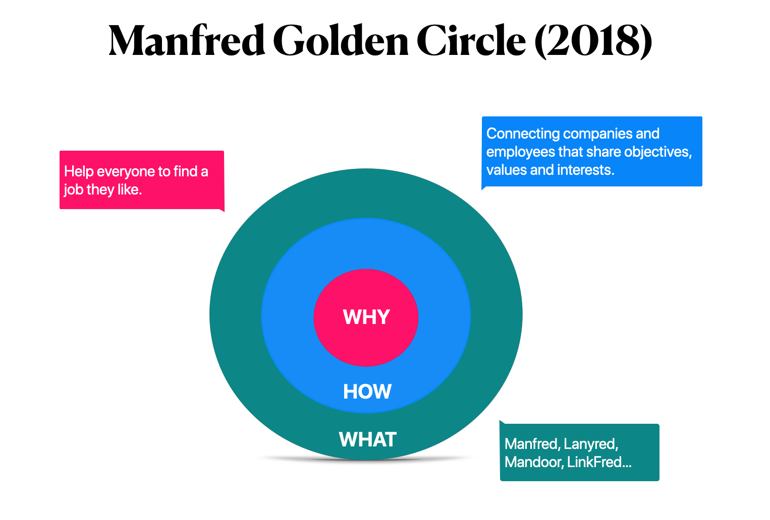 Manfred Golden Circle