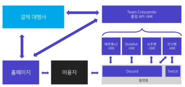 9. 아키텍처 이미지 첨부