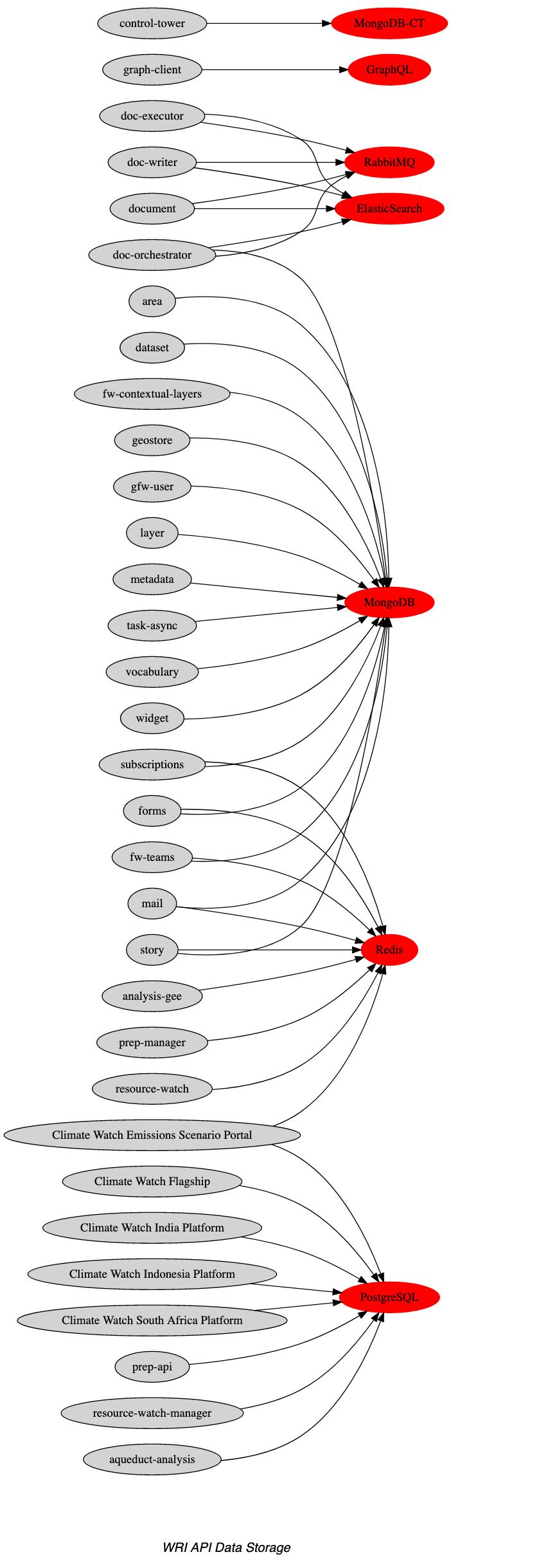 Data layer dependencies