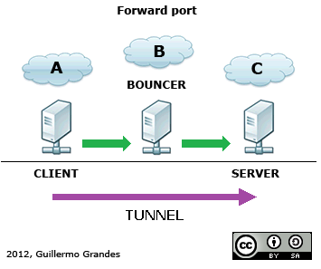 Forward / Port Redirector