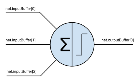3-Input Perceptron