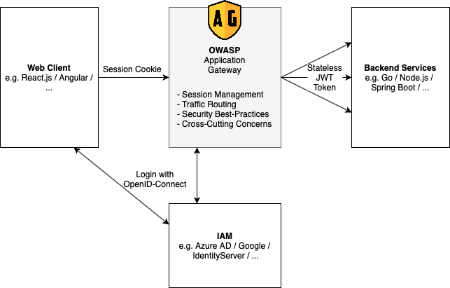 Overview diagram of OAG
