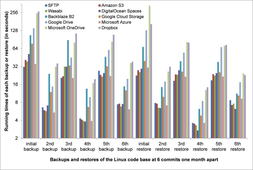 Comparison of Cloud Storages