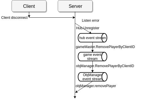 PlayerDisconnect