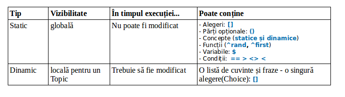 concept types