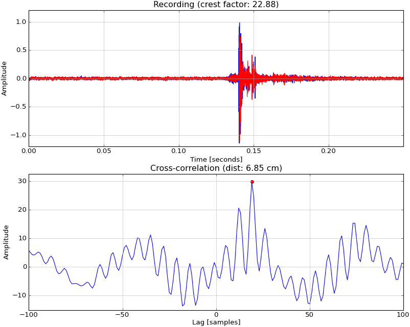 Distance between two microphones from delay of collinear source · GitHub