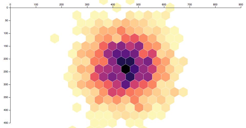 Hexagonal Binning · GitHub