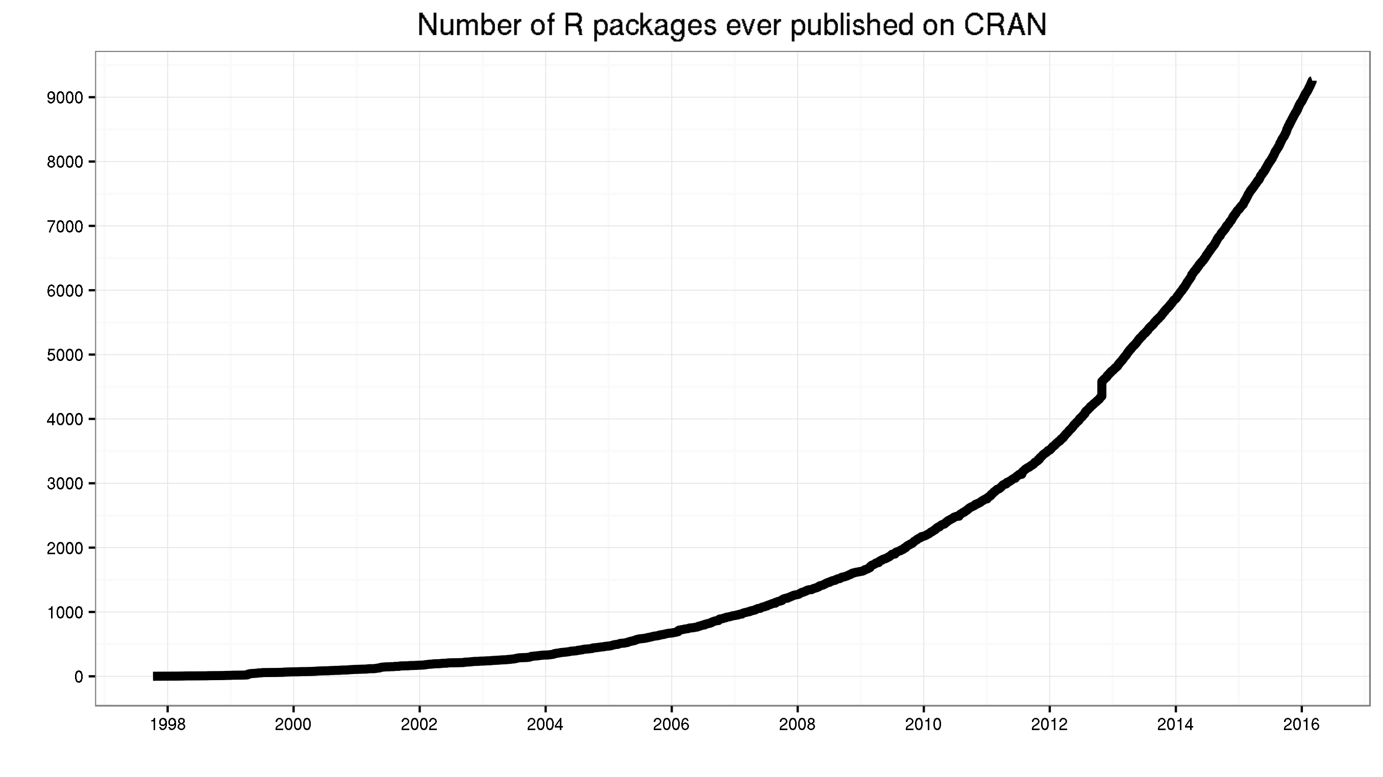 Number of R packages submitted to CRAN · GitHub