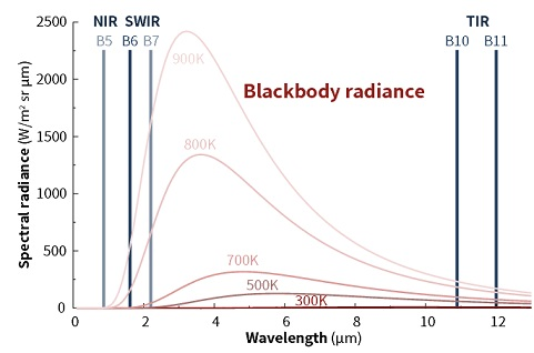 fig:Spectral radiance at various temperatures as a function of wavelength. B5–B11 are band numbers of Landsat 8.
