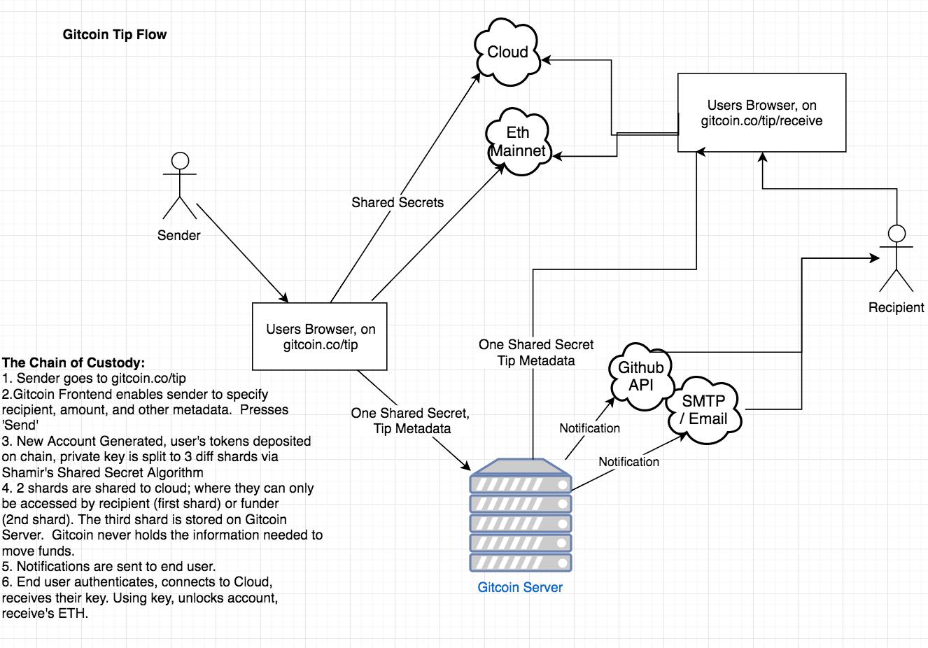 Gitcoin Tip workflow