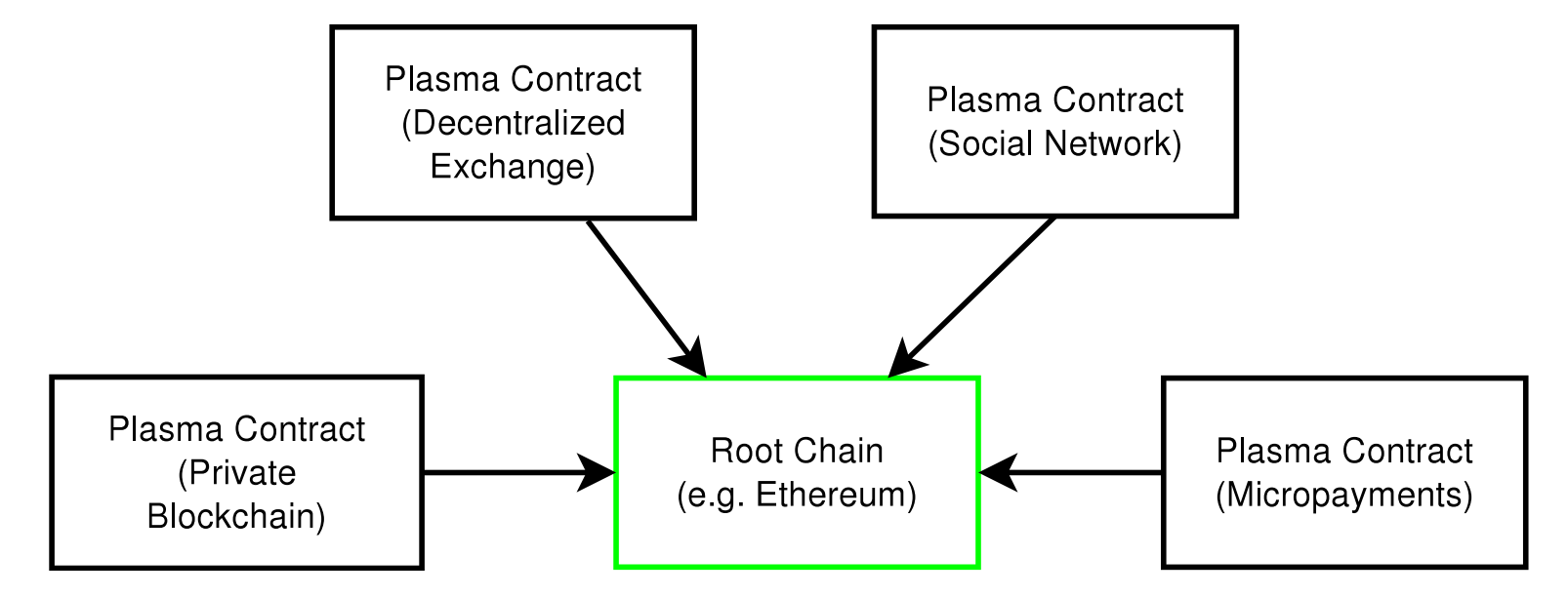 Blockchains of Blockchain