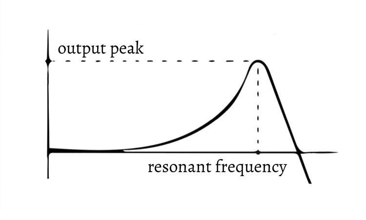 resonant peak and frequency