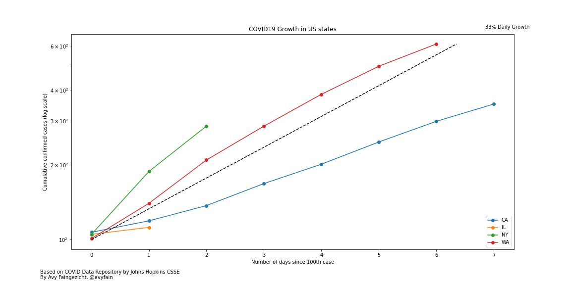Original COVID19 growth chart