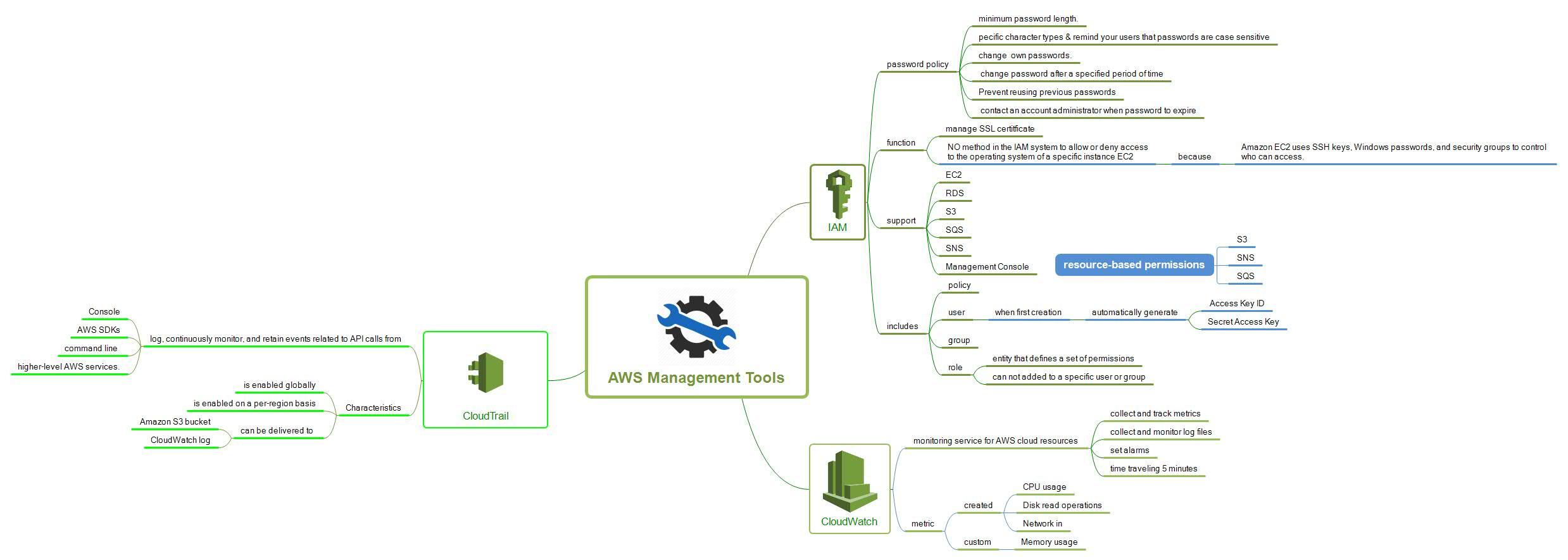 AWSManagementTools AWSManagementTools