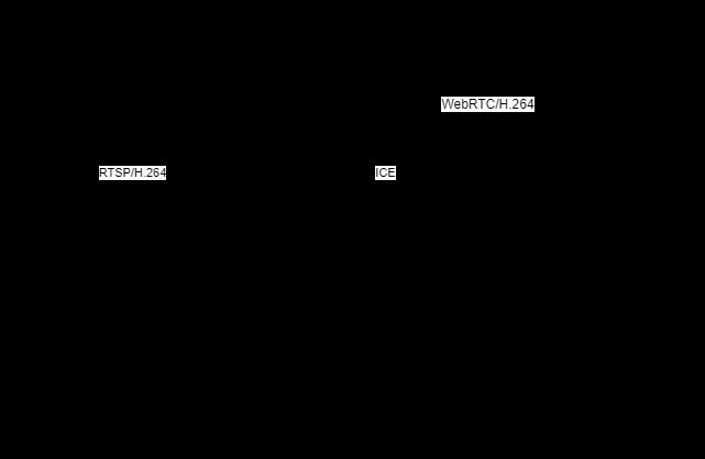 Recoring Example Design