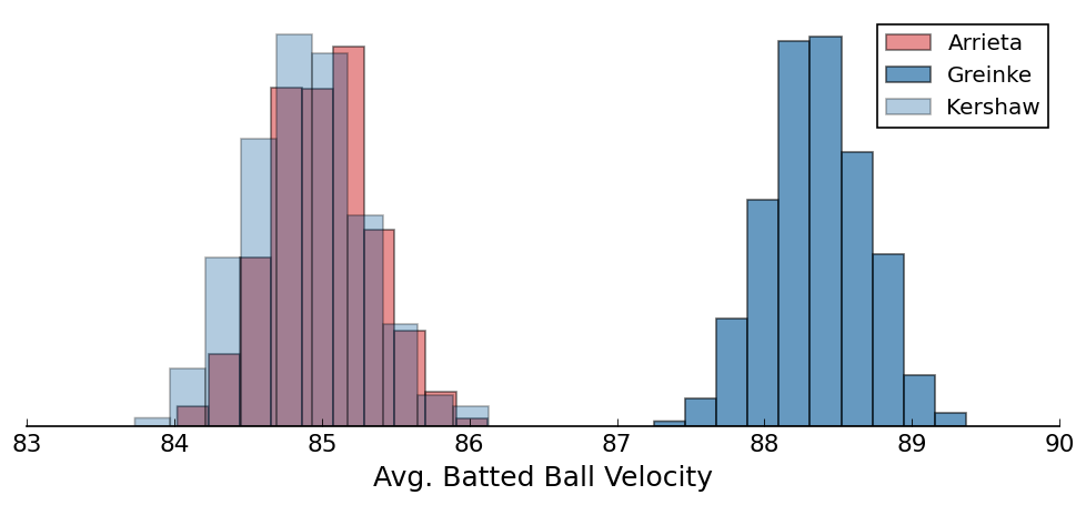Batted Ball Exit Velocity