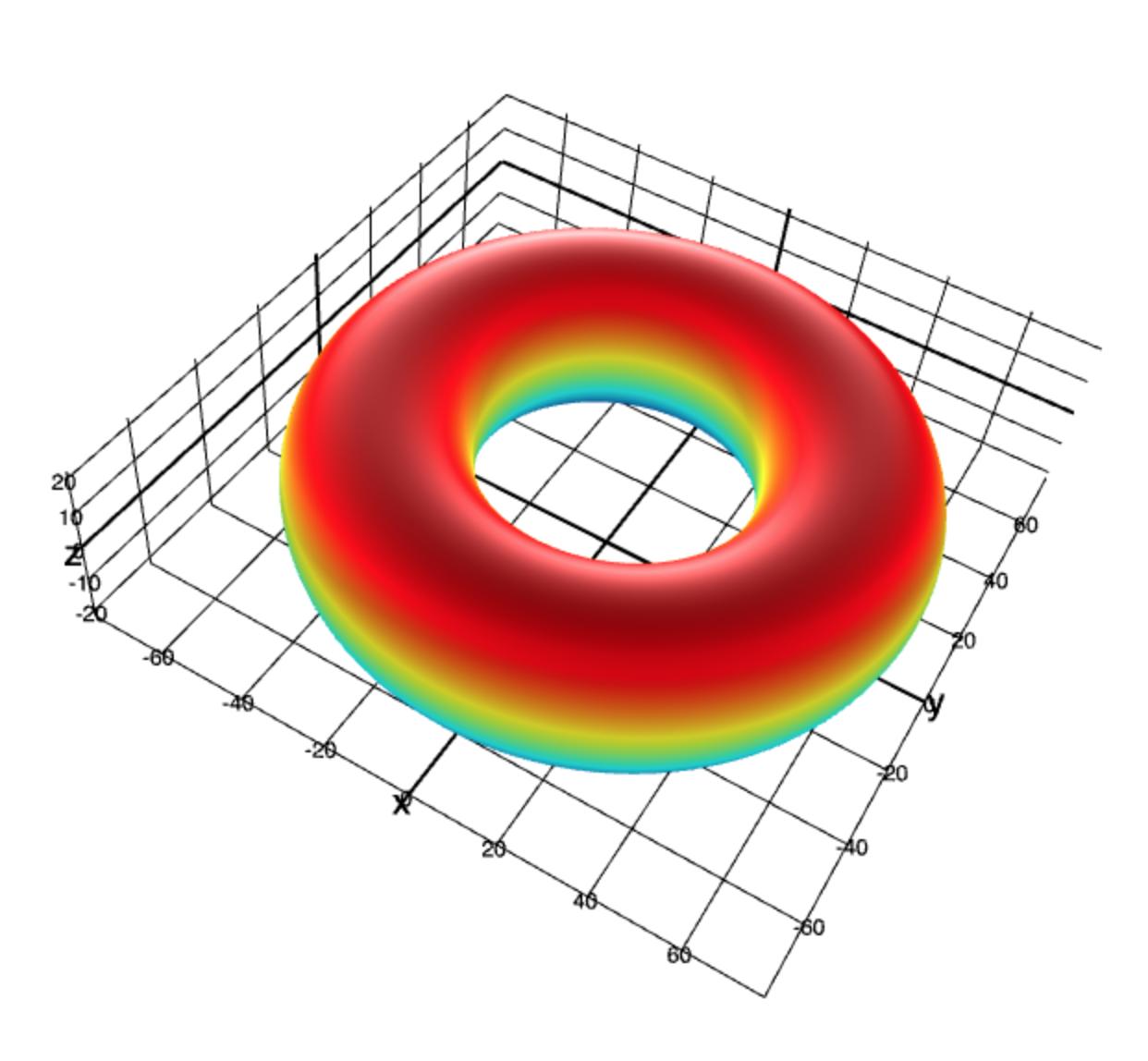 3D parametric surface plot