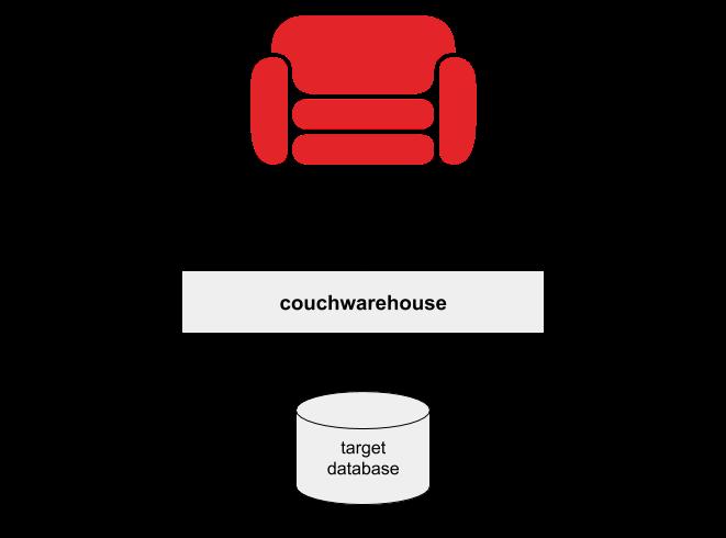 couchwarehouse - npm