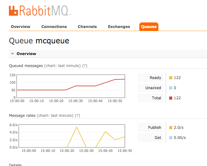 RabbitMQ queue drilldown
