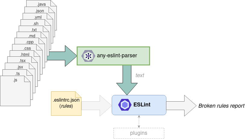 any-eslint-parser
