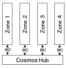 Figure of hub and zones acknowledgement