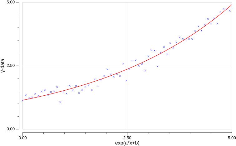 func1d-exp-example