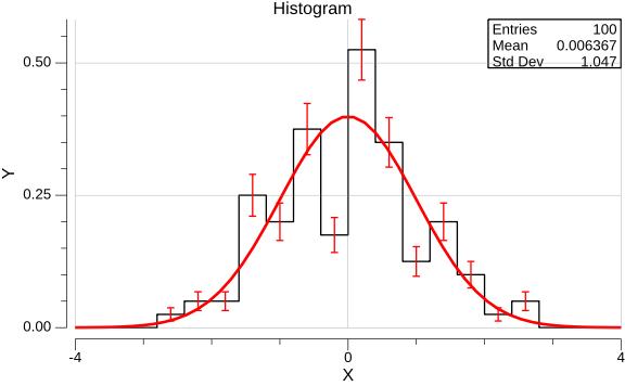hist-yerrs-example