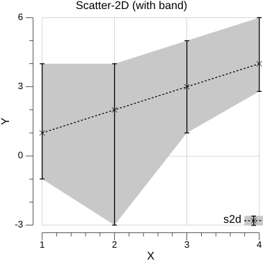 s2d-band-example
