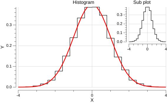 sub-plot