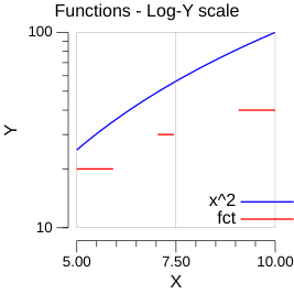 functions-logy-example