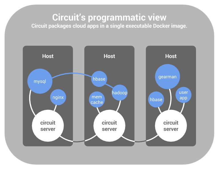 A circuit-managed cloud.