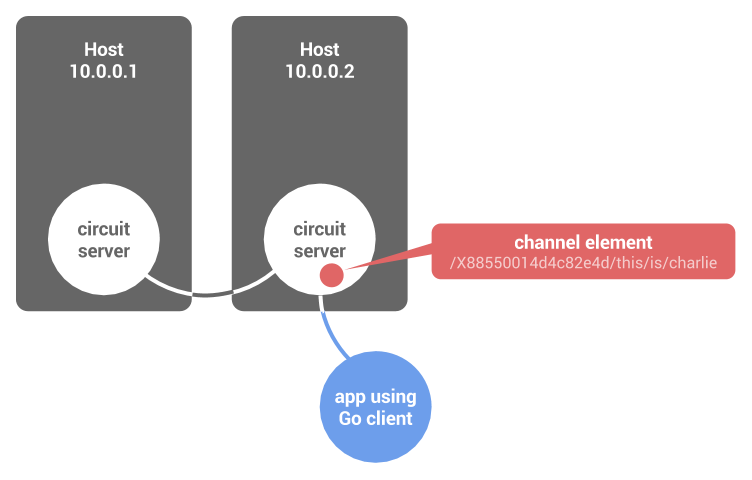 Channel elements reside in the memory of a circuit server