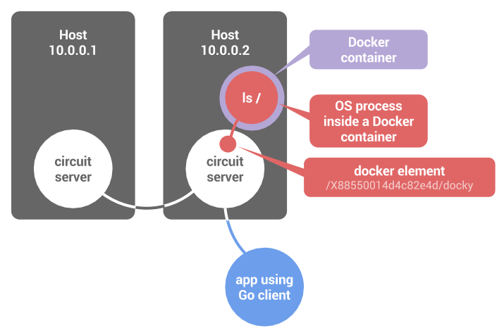 Docker elements are like processes