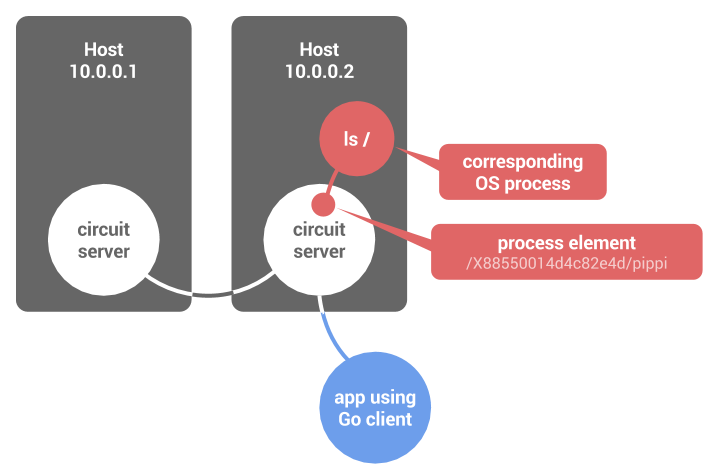 Process elements execute OS processes on behalf of the user