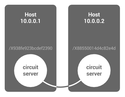 Circuit servers correspond to root-level anchors