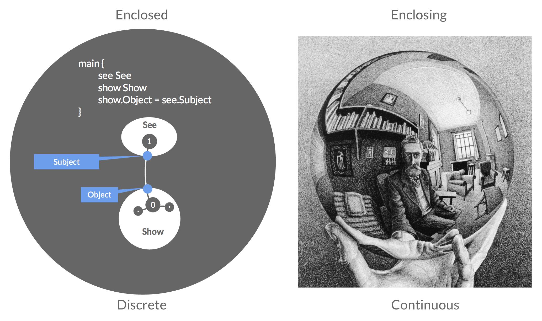 Escher in language