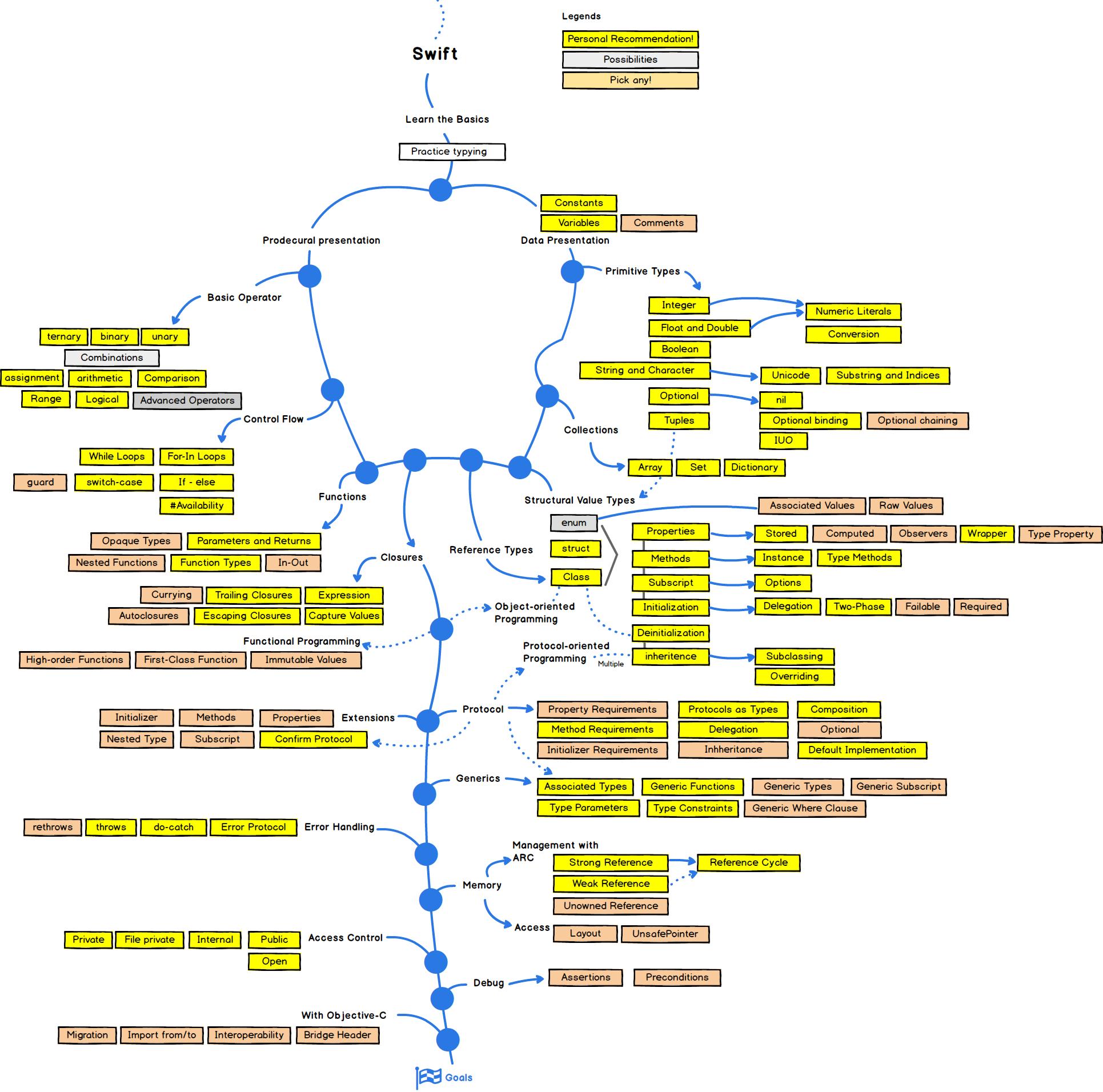 2021 Swift Developer Roadmap