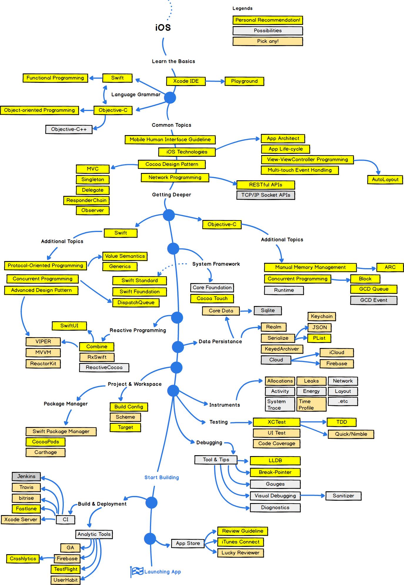 iOS Developer Roadmap 2021 (Github)