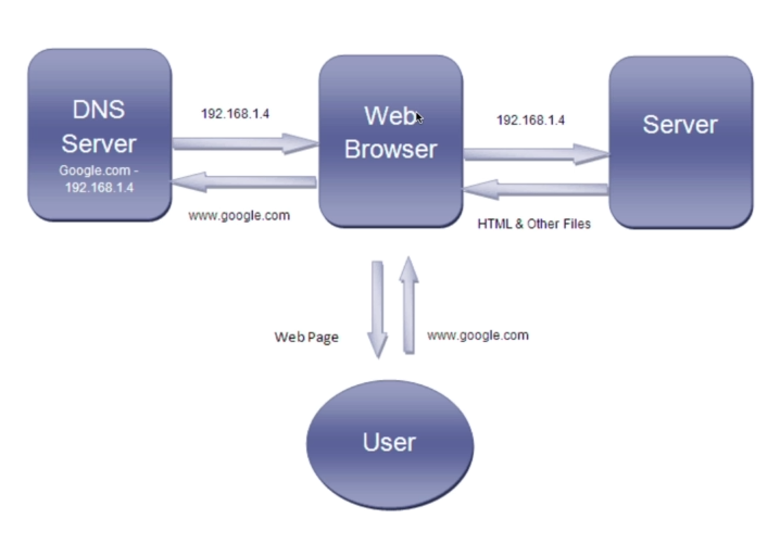 DNS, web servers and web pages explained