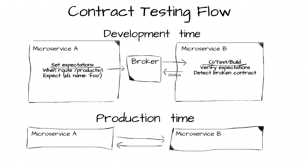bp-14-testing-best-practices-contract-flow.png