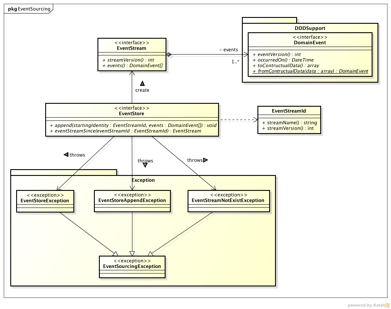 Github goodbyphp cqrs architecture event sourcing event sourcing class diagram ccuart Images