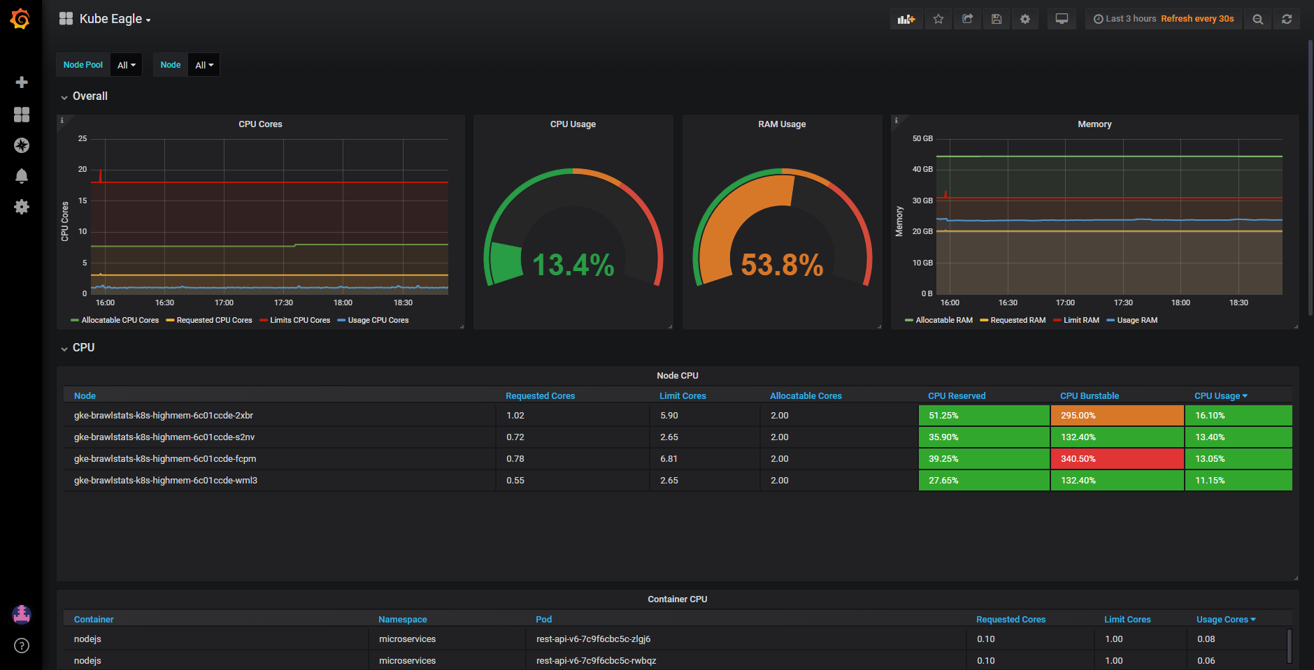 Grafana Dashboard for Kubernetes resource monitoring