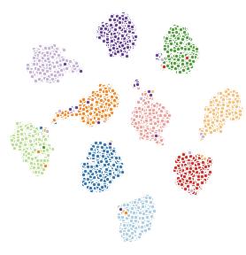 TSNE embeddings of object-capsule presence probabilities on MNIST digits.