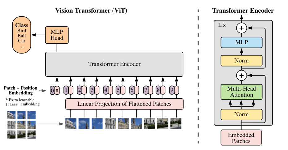 https://github.com/google-research/vision_transformer/raw/main/vit_figure.png