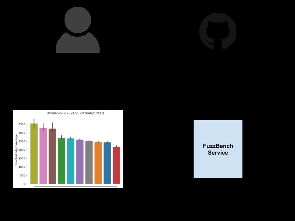 FuzzBench Service diagram