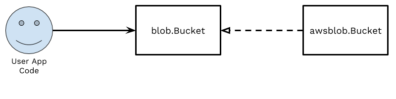 Diagram showing user code depending on blob.Bucket, which is implemented by awsblob.Bucket.