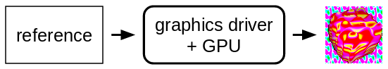 reference, to GPU, to image