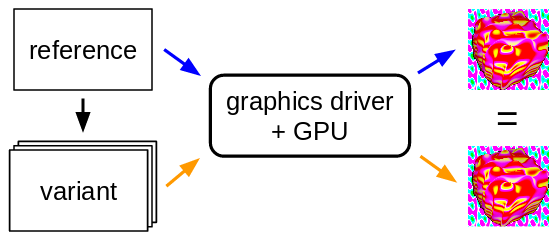 reference and variants, to GPU, to many equivalent images